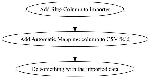 add-slug-to-importer-diagram.png